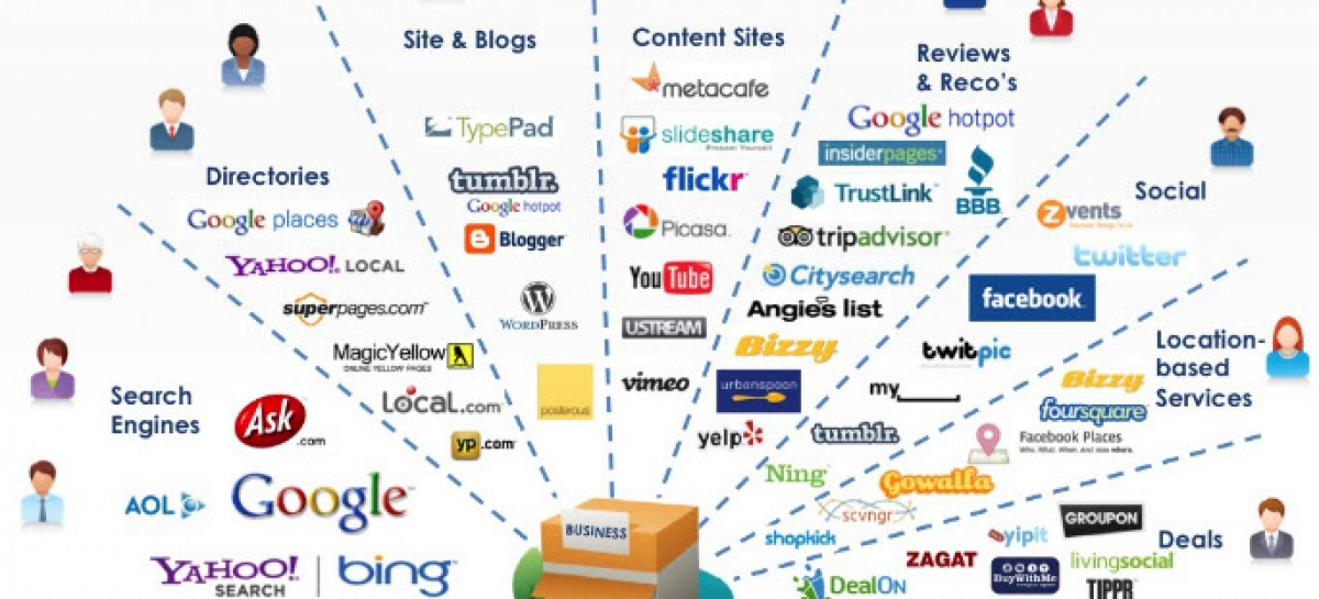 Image result for marketing online