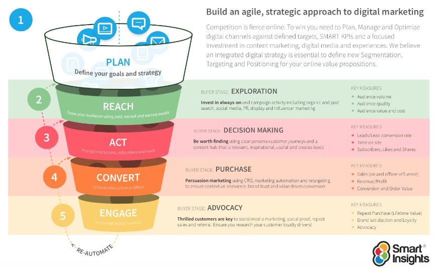 Smart-Insights-RACE-planning-framework